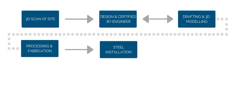 Engineering services workflow